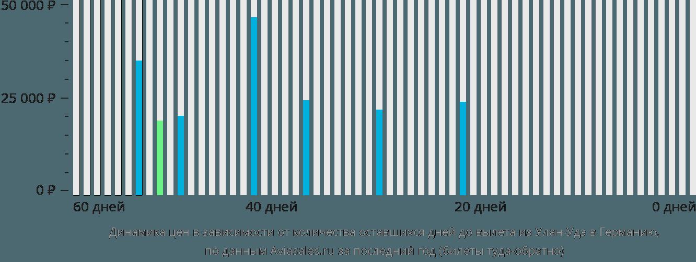 Динамика цен в зависимости от количества оставшихся дней до вылета из Улан-Удэ в Германию