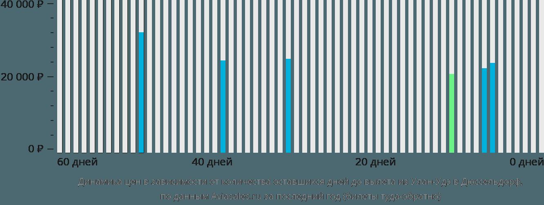 Динамика цен в зависимости от количества оставшихся дней до вылета из Улан-Удэ в Дюссельдорф