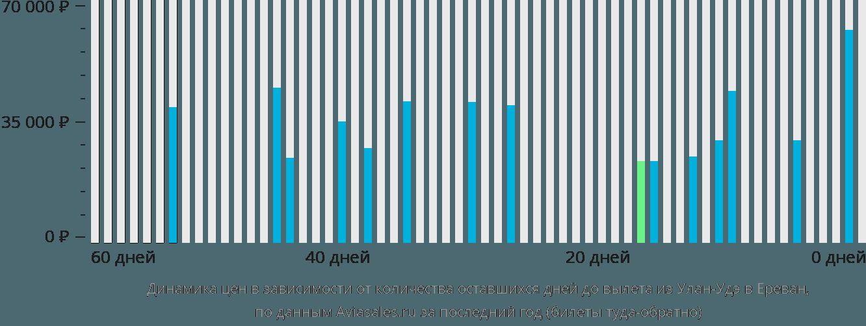 Динамика цен в зависимости от количества оставшихся дней до вылета из Улан-Удэ в Ереван