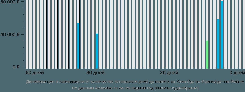 Динамика цен в зависимости от количества оставшихся дней до вылета из Улан-Удэ во Франкфурт-на-Майне