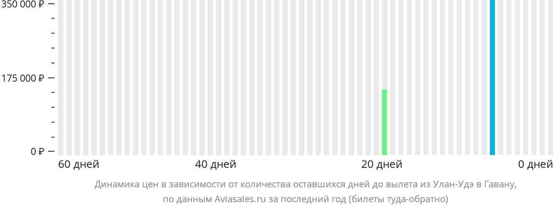 Динамика цен в зависимости от количества оставшихся дней до вылета из Улан-Удэ в Гавану