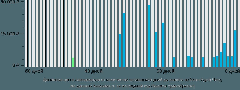 Динамика цен в зависимости от количества оставшихся дней до вылета из Улан-Удэ в Читу