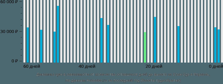 Динамика цен в зависимости от количества оставшихся дней до вылета из Улан-Удэ в Израиль