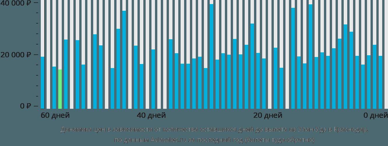 Динамика цен в зависимости от количества оставшихся дней до вылета из Улан-Удэ в Краснодар