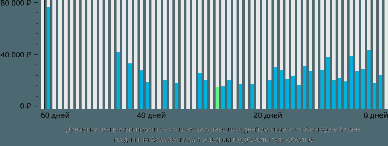 Динамика цен в зависимости от количества оставшихся дней до вылета из Улан-Удэ в Казань