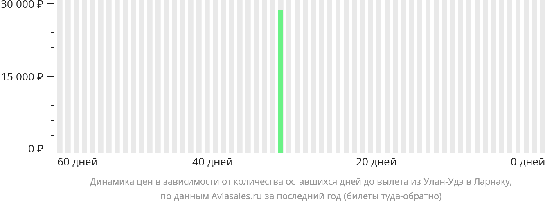 Динамика цен в зависимости от количества оставшихся дней до вылета из Улан-Удэ в Ларнаку