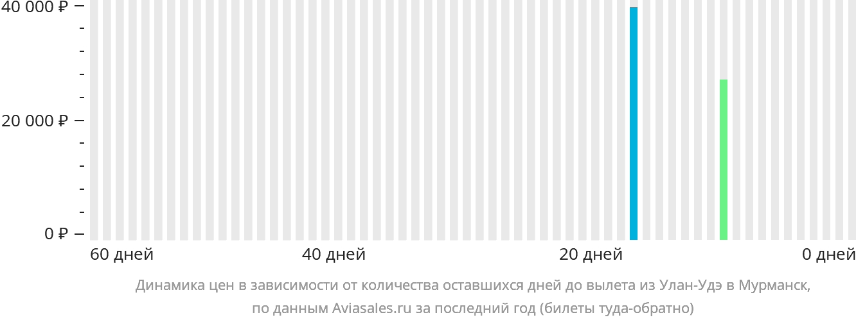 Динамика цен в зависимости от количества оставшихся дней до вылета из Улан-Удэ в Мурманск