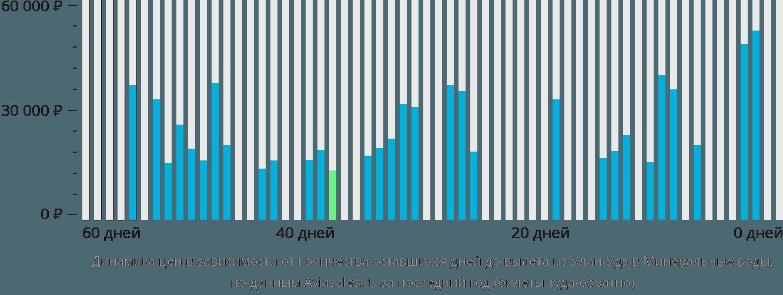 Динамика цен в зависимости от количества оставшихся дней до вылета из Улан-Удэ в Минеральные воды