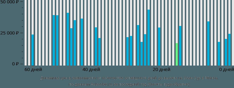 Динамика цен в зависимости от количества оставшихся дней до вылета из Улан-Удэ в Минск