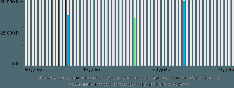 Динамика цен в зависимости от количества оставшихся дней до вылета из Улан-Удэ в Мюнхен