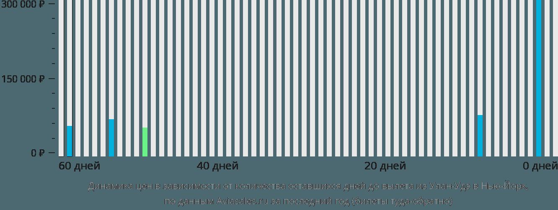 Динамика цен в зависимости от количества оставшихся дней до вылета из Улан-Удэ в Нью-Йорк