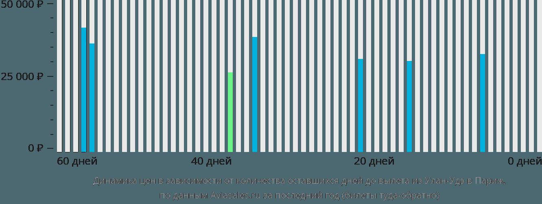 Динамика цен в зависимости от количества оставшихся дней до вылета из Улан-Удэ в Париж