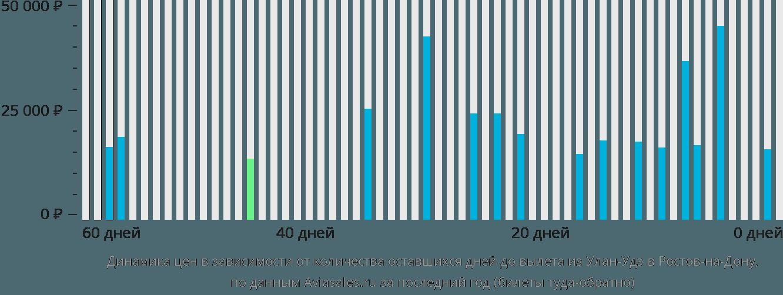 Динамика цен в зависимости от количества оставшихся дней до вылета из Улан-Удэ в Ростов-на-Дону