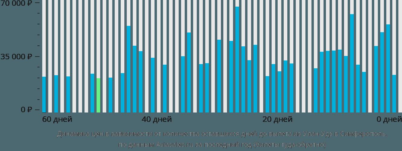 Динамика цен в зависимости от количества оставшихся дней до вылета из Улан-Удэ в Симферополь