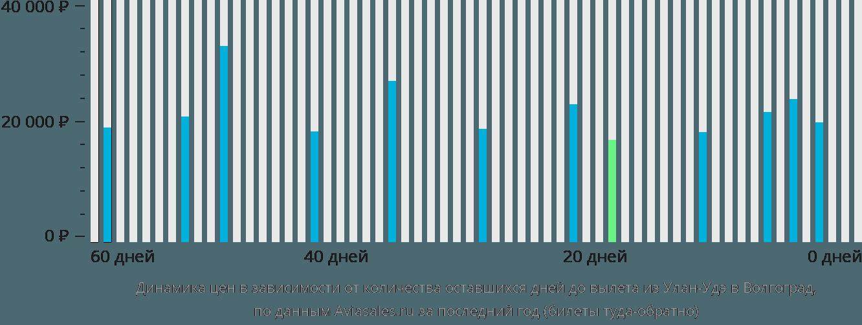 Динамика цен в зависимости от количества оставшихся дней до вылета из Улан-Удэ в Волгоград