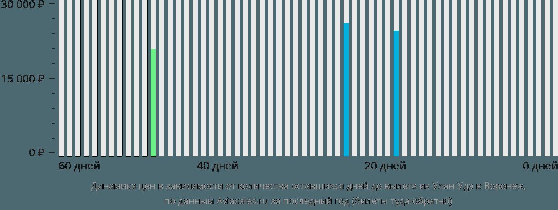 Динамика цен в зависимости от количества оставшихся дней до вылета из Улан-Удэ в Воронеж