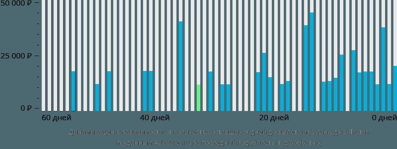 Динамика цен в зависимости от количества оставшихся дней до вылета из Улан-Удэ в Якутск