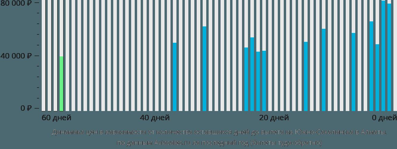Динамика цен в зависимости от количества оставшихся дней до вылета из Южно-Сахалинска в Алматы