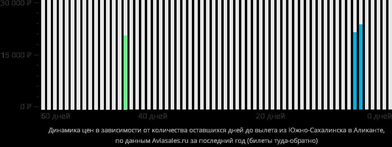 Динамика цен в зависимости от количества оставшихся дней до вылета из Южно-Сахалинска в Аликанте