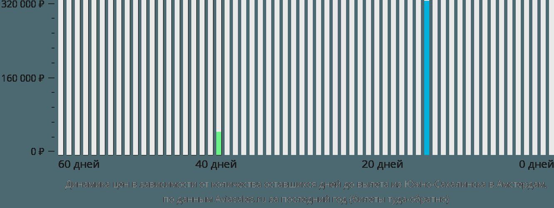 Динамика цен в зависимости от количества оставшихся дней до вылета из Южно-Сахалинска в Амстердам