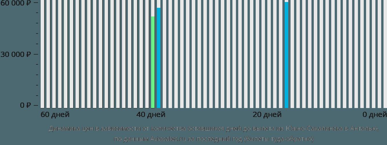 Динамика цен в зависимости от количества оставшихся дней до вылета из Южно-Сахалинска в Анталью