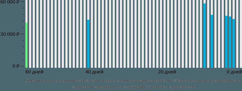 Динамика цен в зависимости от количества оставшихся дней до вылета из Южно-Сахалинска в Азербайджан