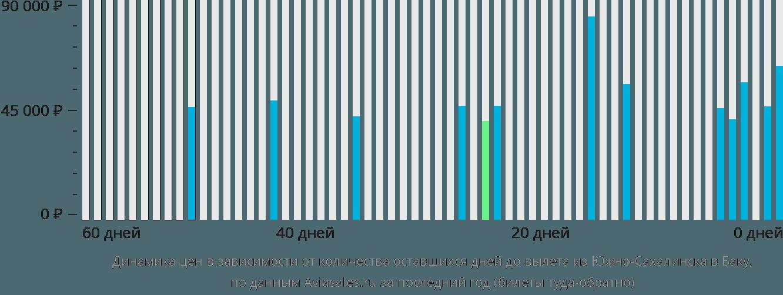 Динамика цен в зависимости от количества оставшихся дней до вылета из Южно-Сахалинска в Баку