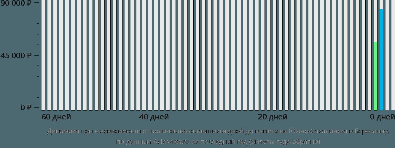 Динамика цен в зависимости от количества оставшихся дней до вылета из Южно-Сахалинска в Барселону