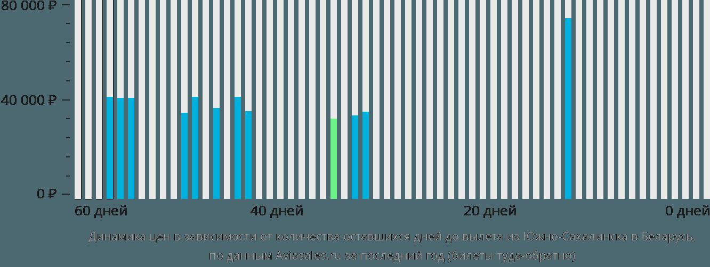 Динамика цен в зависимости от количества оставшихся дней до вылета из Южно-Сахалинска в Беларусь