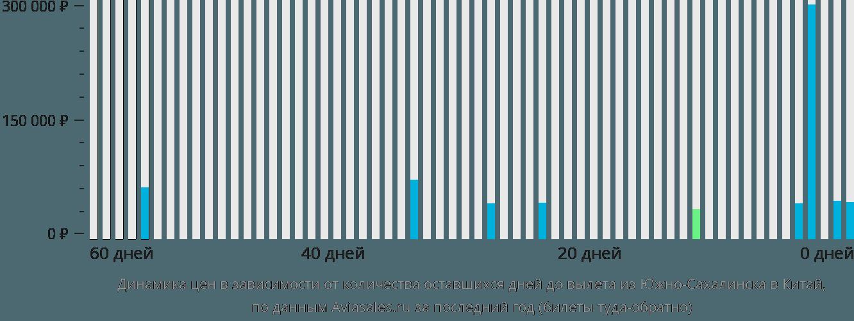 Динамика цен в зависимости от количества оставшихся дней до вылета из Южно-Сахалинска в Китай