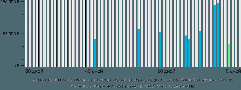 Динамика цен в зависимости от количества оставшихся дней до вылета из Южно-Сахалинска в Дубай