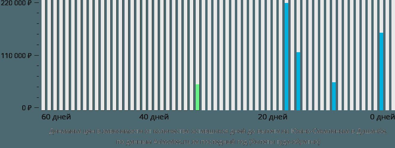 Динамика цен в зависимости от количества оставшихся дней до вылета из Южно-Сахалинска в Душанбе