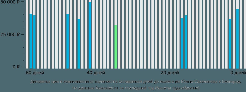 Динамика цен в зависимости от количества оставшихся дней до вылета из Южно-Сахалинска в Белгород