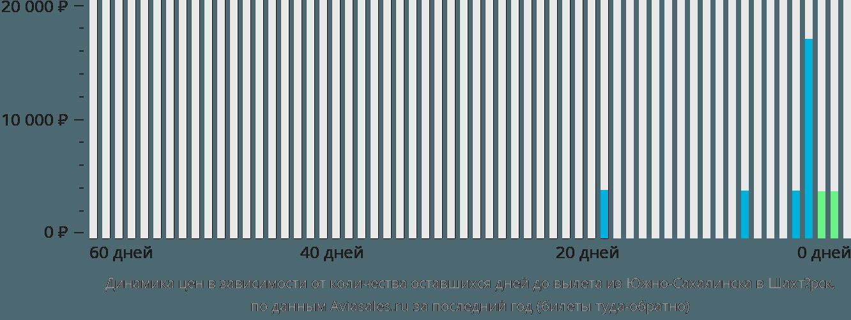 Динамика цен в зависимости от количества оставшихся дней до вылета из Южно-Сахалинска в Шахтёрск