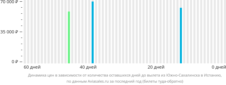 Динамика цен в зависимости от количества оставшихся дней до вылета из Южно-Сахалинска в Испанию