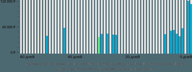 Динамика цен в зависимости от количества оставшихся дней до вылета из Южно-Сахалинска в Ереван