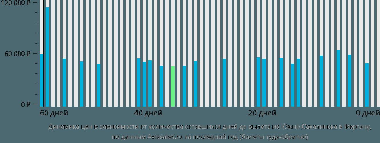 Динамика цен в зависимости от количества оставшихся дней до вылета из Южно-Сахалинска в Фергану