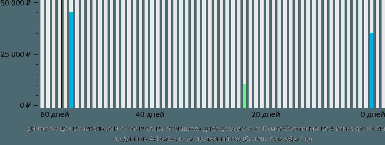 Динамика цен в зависимости от количества оставшихся дней до вылета из Южно-Сахалинска во Франкфурт-на-Майне