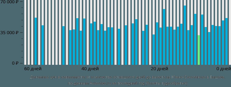 Динамика цен в зависимости от количества оставшихся дней до вылета из Южно-Сахалинска в Бишкек