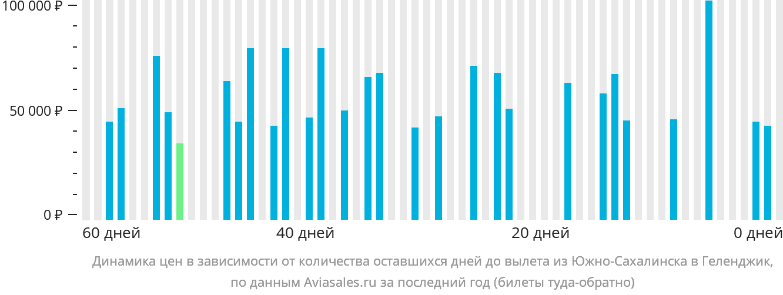 Динамика цен в зависимости от количества оставшихся дней до вылета из Южно-Сахалинска в Геленджик