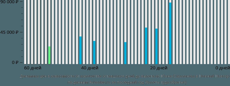 Динамика цен в зависимости от количества оставшихся дней до вылета из Южно-Сахалинска в Нижний Новгород