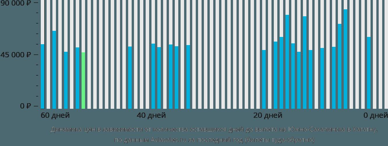Динамика цен в зависимости от количества оставшихся дней до вылета из Южно-Сахалинска в Хагатну
