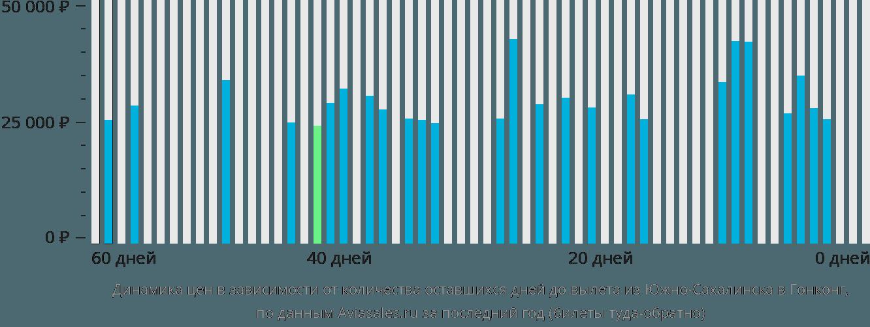 Динамика цен в зависимости от количества оставшихся дней до вылета из Южно-Сахалинска в Гонконг