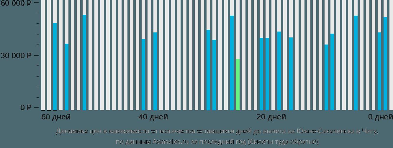 Динамика цен в зависимости от количества оставшихся дней до вылета из Южно-Сахалинска в Читу