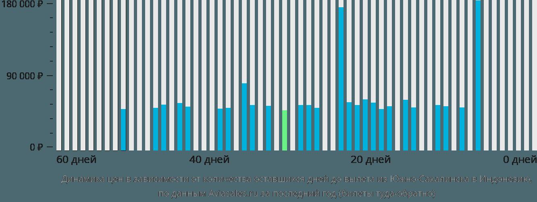 Динамика цен в зависимости от количества оставшихся дней до вылета из Южно-Сахалинска в Индонезию