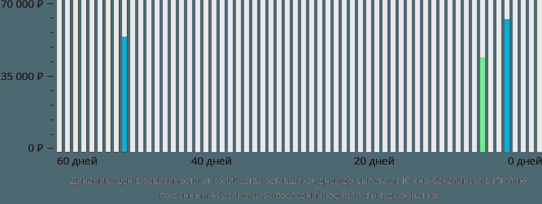 Динамика цен в зависимости от количества оставшихся дней до вылета из Южно-Сахалинска в Италию