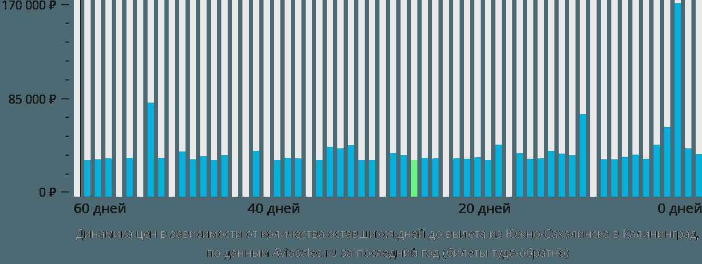 Динамика цен в зависимости от количества оставшихся дней до вылета из Южно-Сахалинска в Калининград