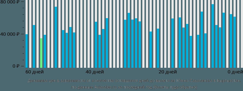 Динамика цен в зависимости от количества оставшихся дней до вылета из Южно-Сахалинска в Кыргызстан