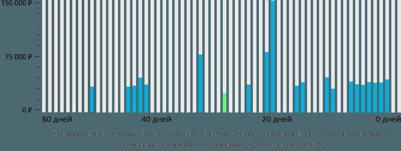 Динамика цен в зависимости от количества оставшихся дней до вылета из Южно-Сахалинска в Самару