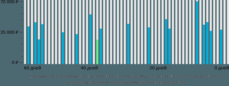 Динамика цен в зависимости от количества оставшихся дней до вылета из Южно-Сахалинска в Казань